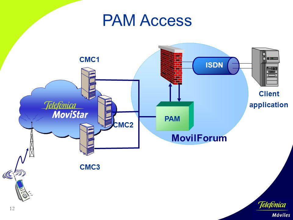PAM Access MovilForum CMC1 ISDN Client application PAM CMC2 CMC3
