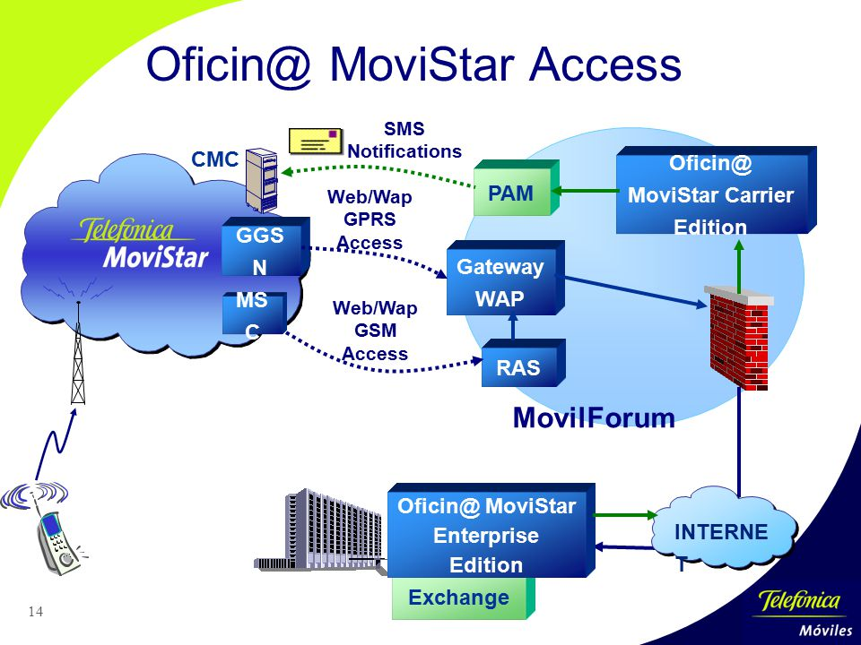 Oficin@ MoviStar Carrier Edition Oficin@ MoviStar Enterprise Edition