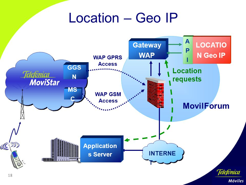 Location – Geo IP MovilForum LOCATION Geo IP Gateway WAP