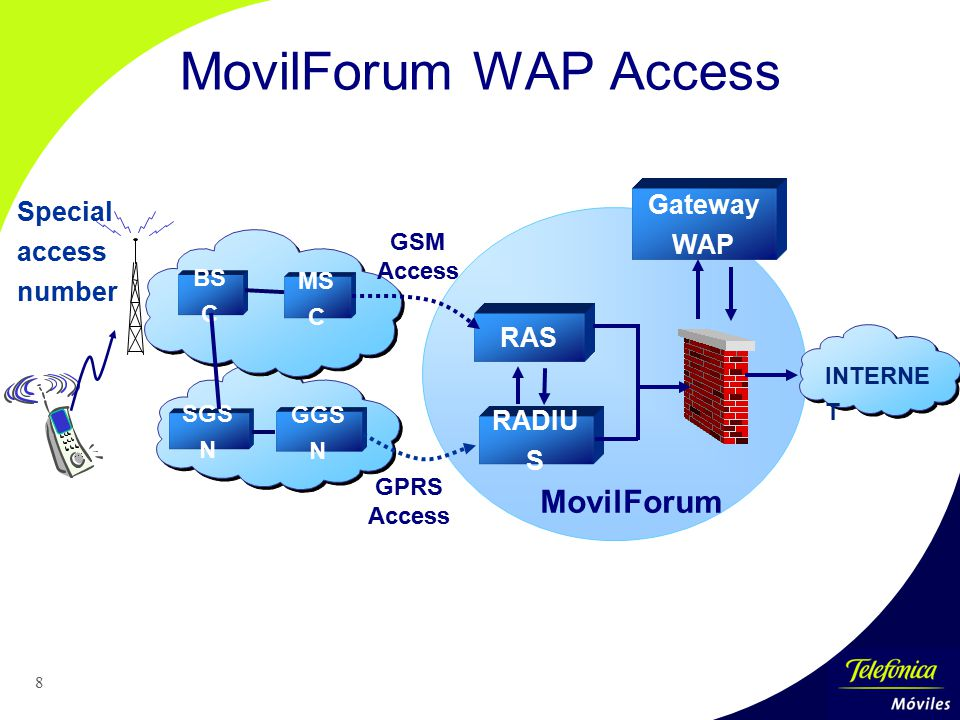 MovilForum WAP Access MovilForum Special access number Gateway WAP RAS