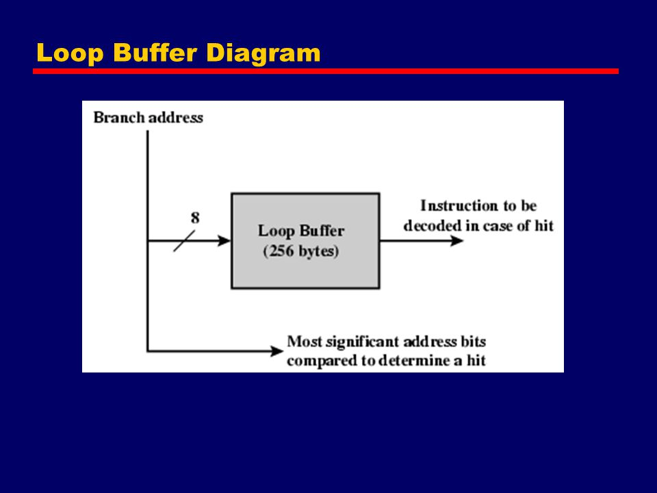 Loop Buffer Diagram