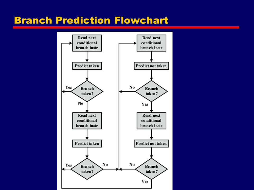 Branch Prediction Flowchart