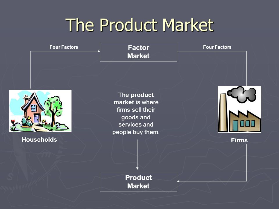 The Product Market Factor Market Product Market