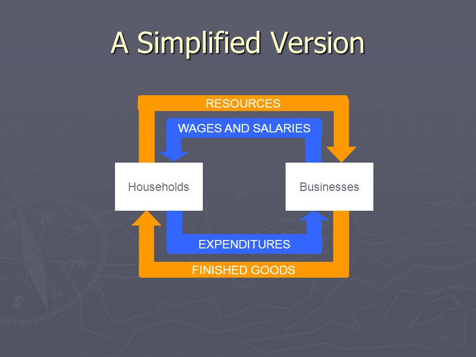 A Simplified Version RESOURCES WAGES AND SALARIES Households