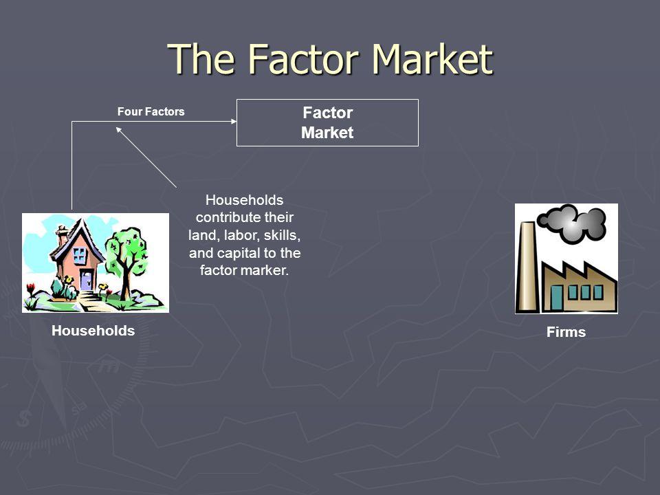 The Factor Market Factor Market