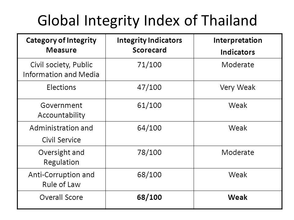 Global Integrity Index of Thailand