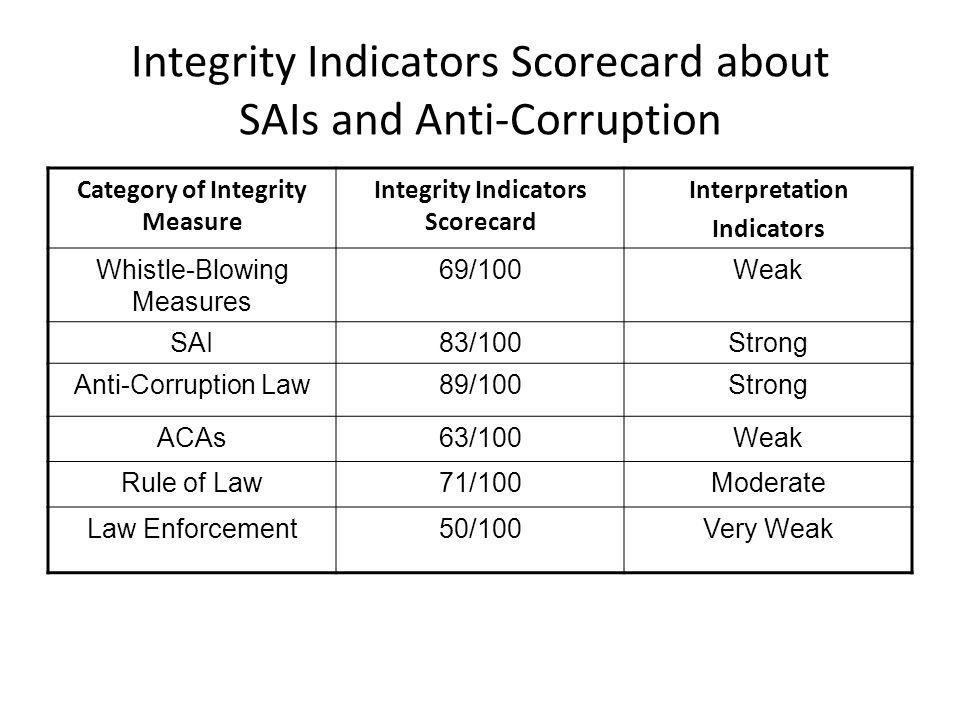 Integrity Indicators Scorecard about SAIs and Anti-Corruption