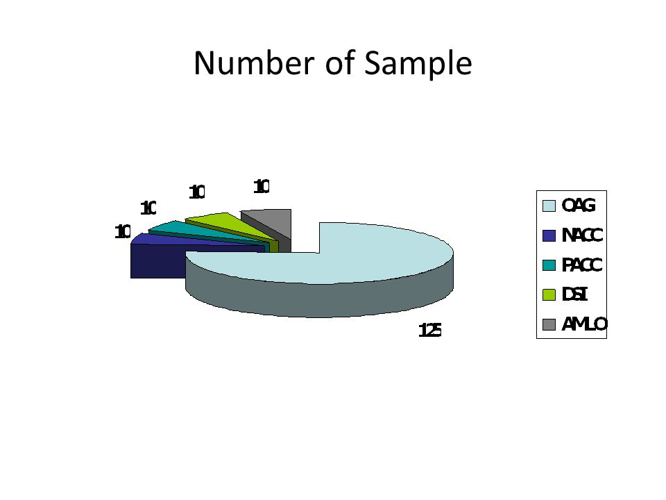 Number of Sample
