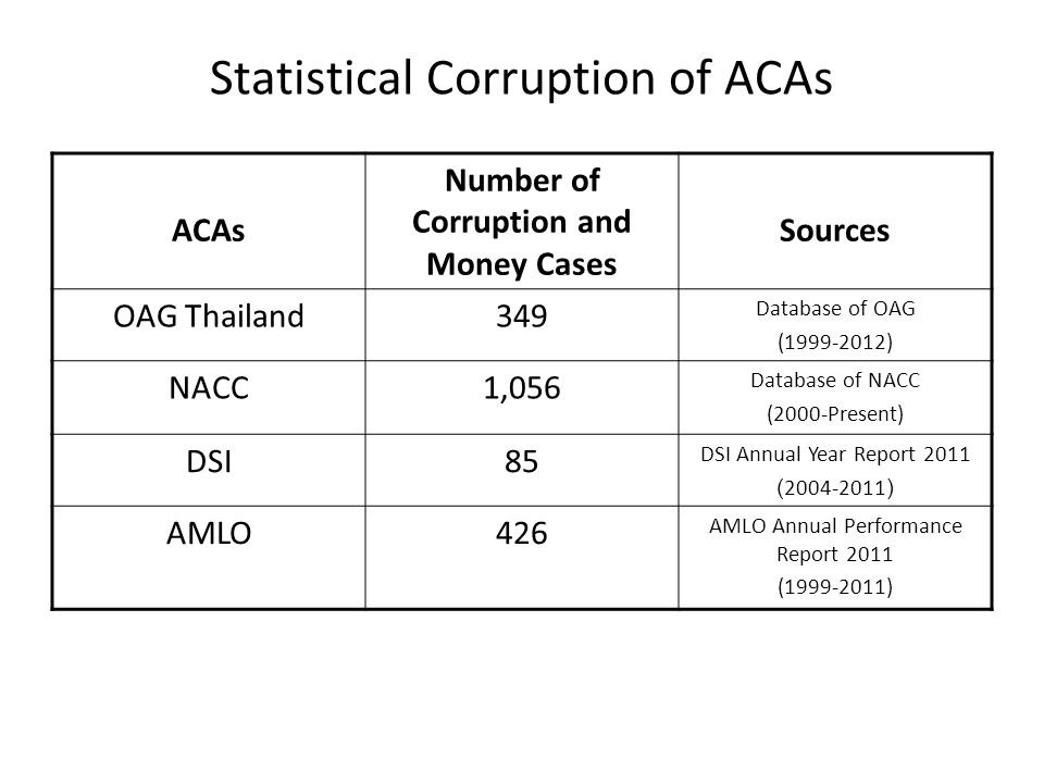 Statistical Corruption of ACAs