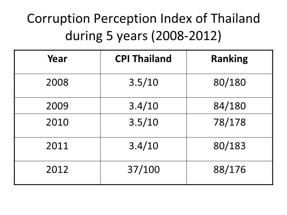 Corruption Perception Index of Thailand during 5 years (2008-2012)