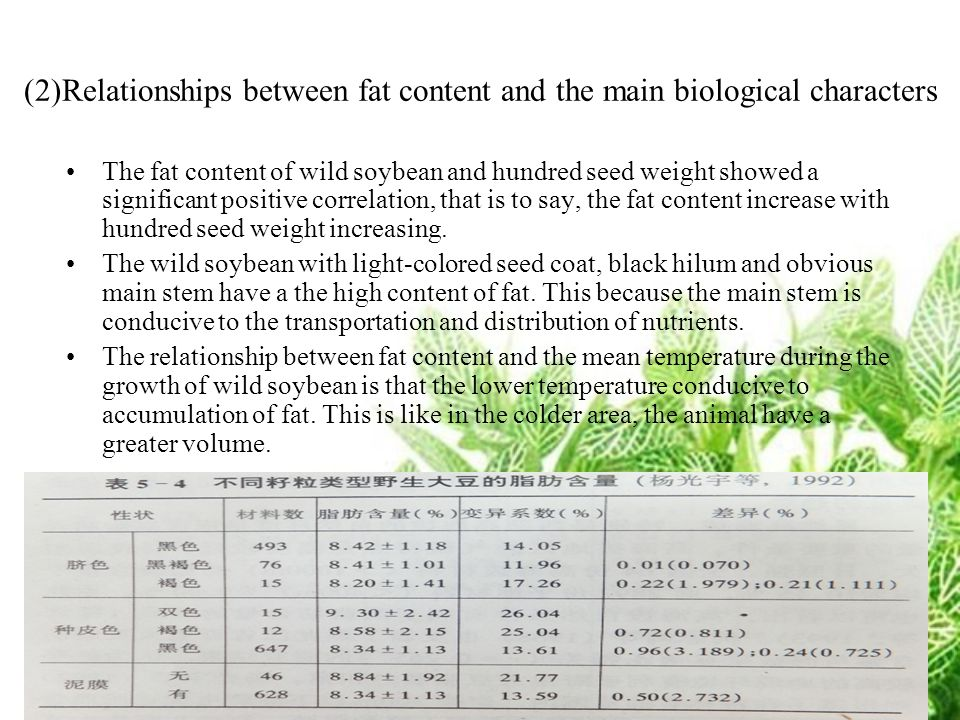 (2)Relationships between fat content and the main biological characters