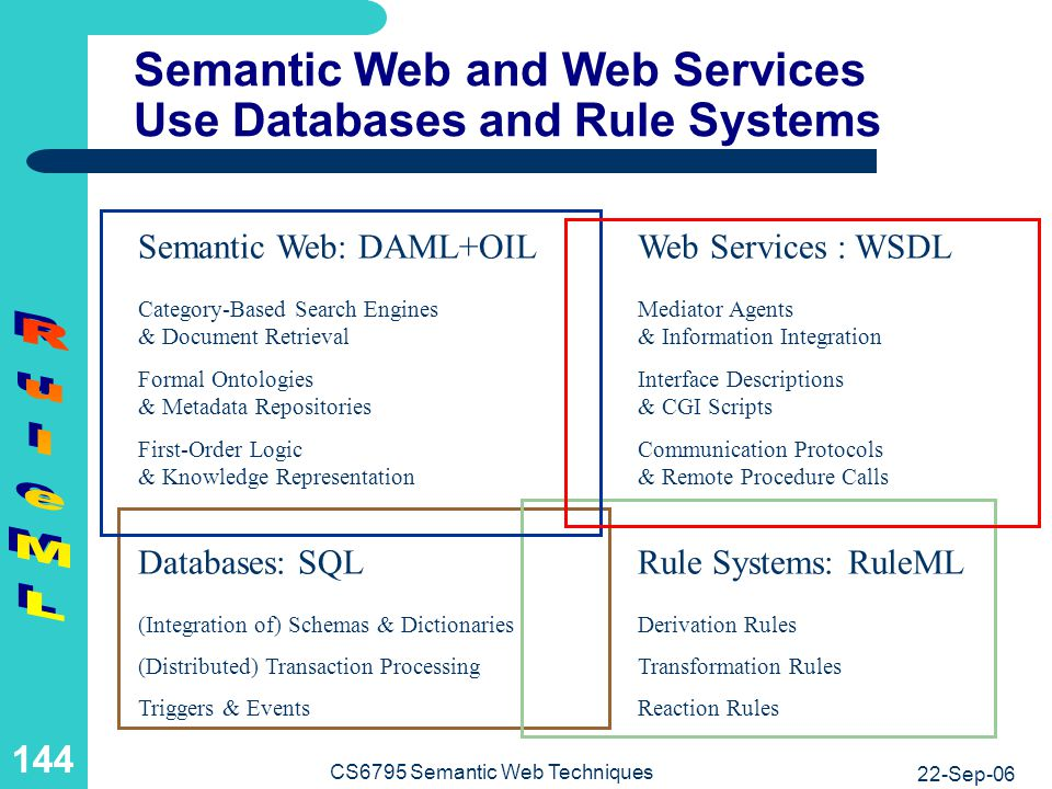 Rule Systems for Web-Based B2C or B2B Rule Exchange