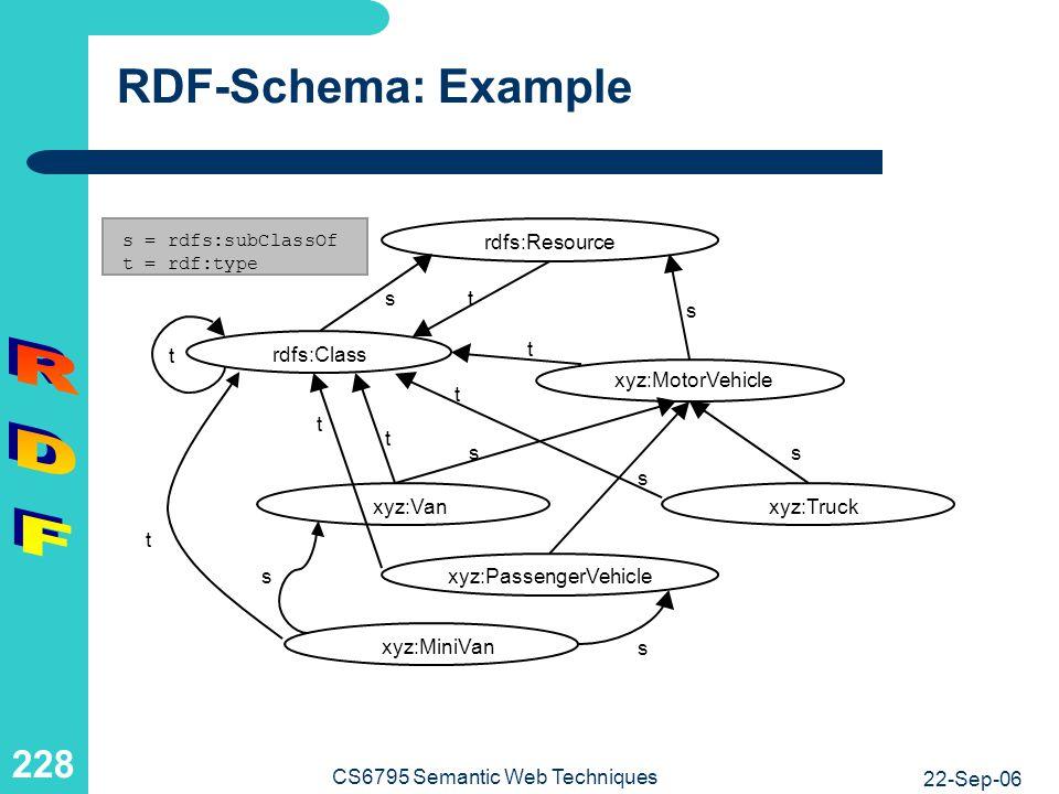 Example: RDF-Schema in RDF-Schema