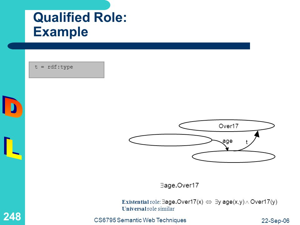 Qualified Role and Definition : Example