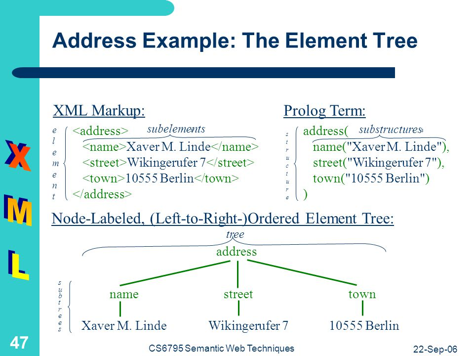 Address Example: Document Type Definition and Tree (1)