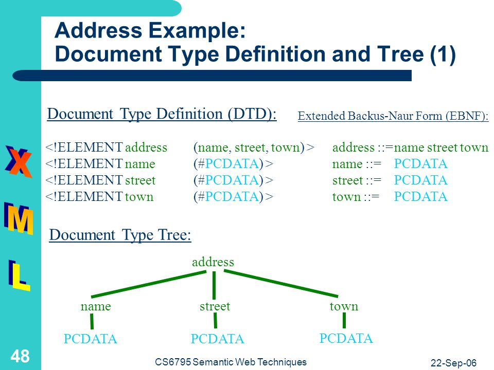Address Example: Document Type Definition and Tree (2)
