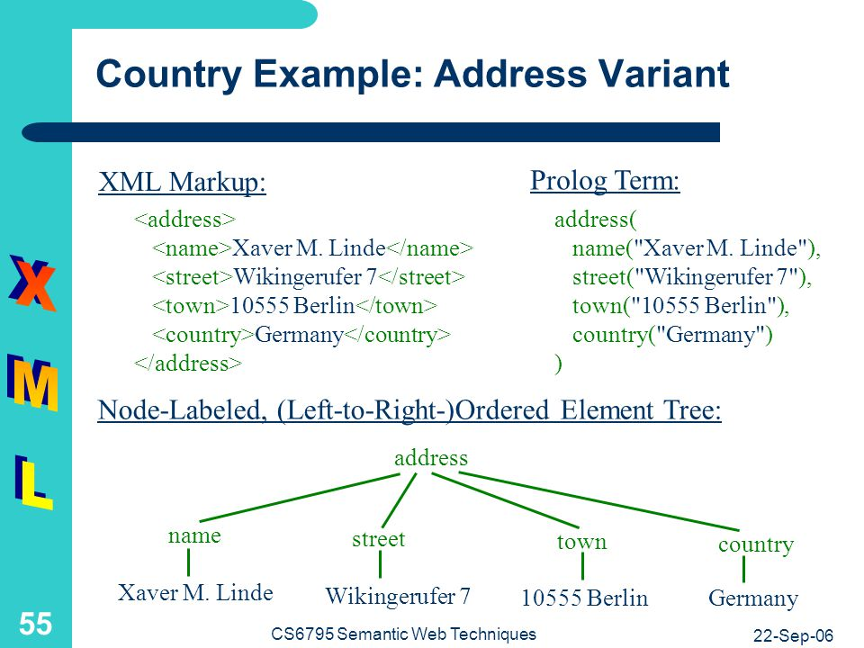 -Optional-Country Example: Document Type Definition and Tree