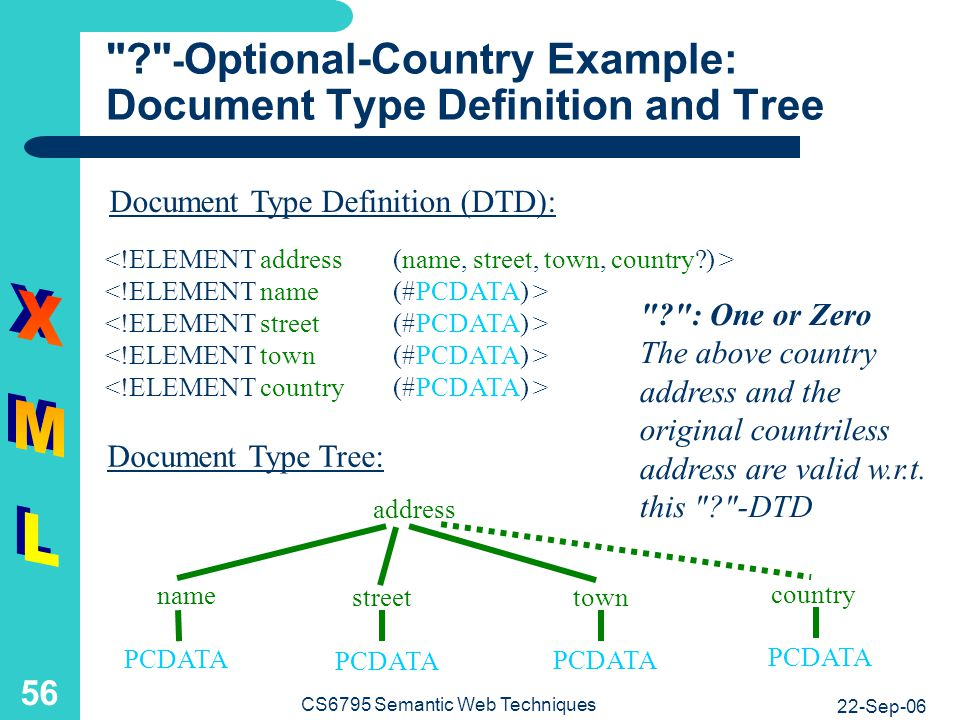 Country Address: A Complete XML Document Referring to an External DTD