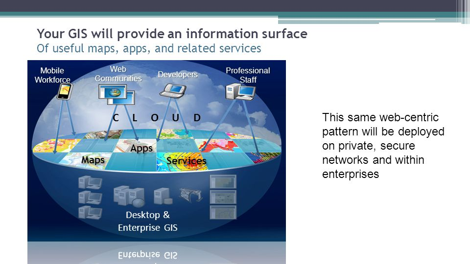 Your GIS will provide an information surface Of useful maps, apps, and related services