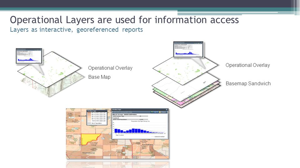 Operational Layers are used for information access Layers as interactive, georeferenced reports