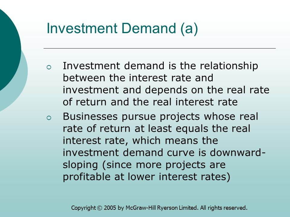 Investment Demand (a)