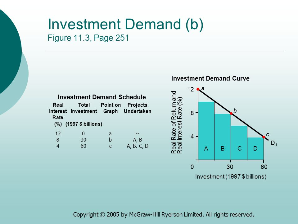 Investment Demand (b) Figure 11.3, Page 251