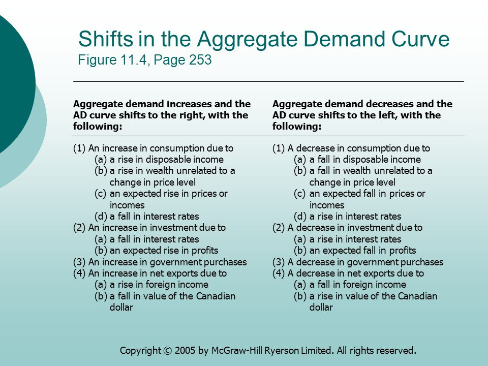 Shifts in the Aggregate Demand Curve Figure 11.4, Page 253