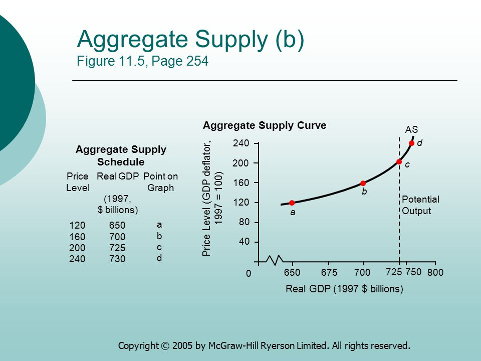 Aggregate Supply (b) Figure 11.5, Page 254