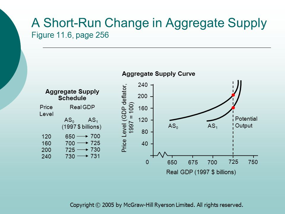 A Short-Run Change in Aggregate Supply Figure 11.6, page 256