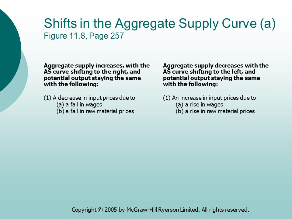 Shifts in the Aggregate Supply Curve (a) Figure 11.8, Page 257