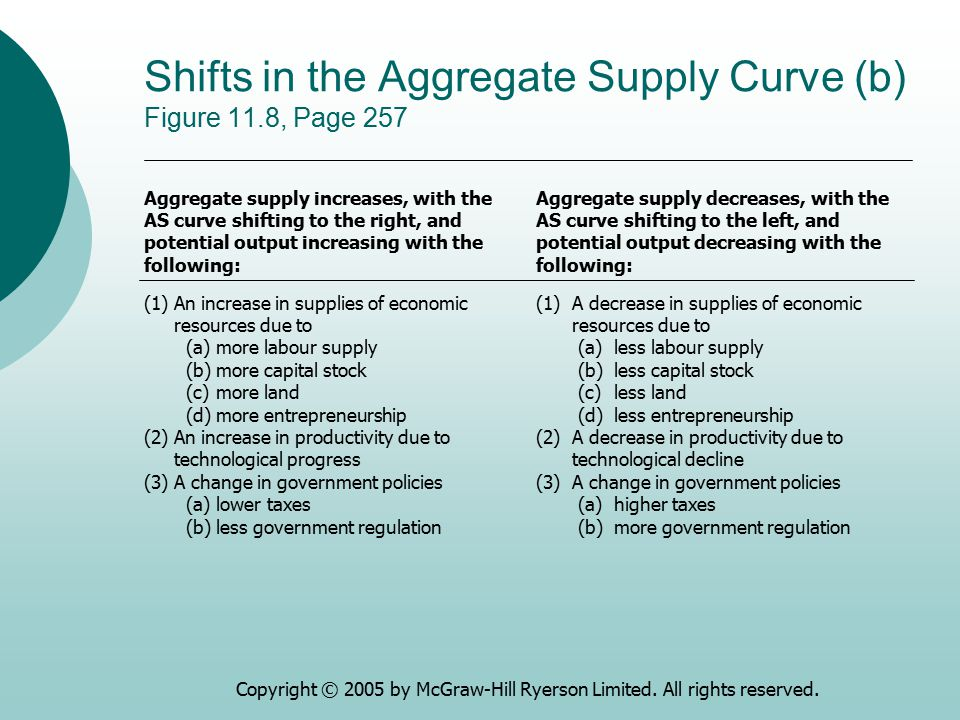 Shifts in the Aggregate Supply Curve (b) Figure 11.8, Page 257
