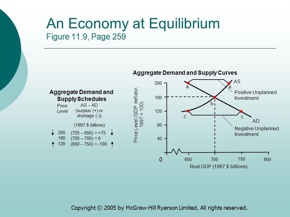 An Economy at Equilibrium Figure 11.9, Page 259