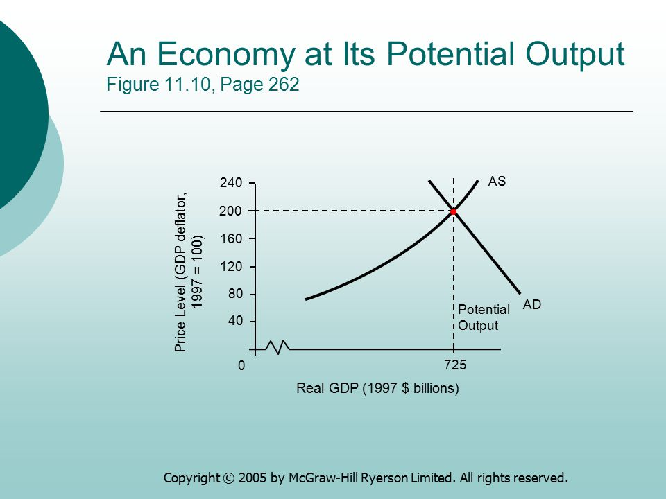 An Economy at Its Potential Output Figure 11.10, Page 262