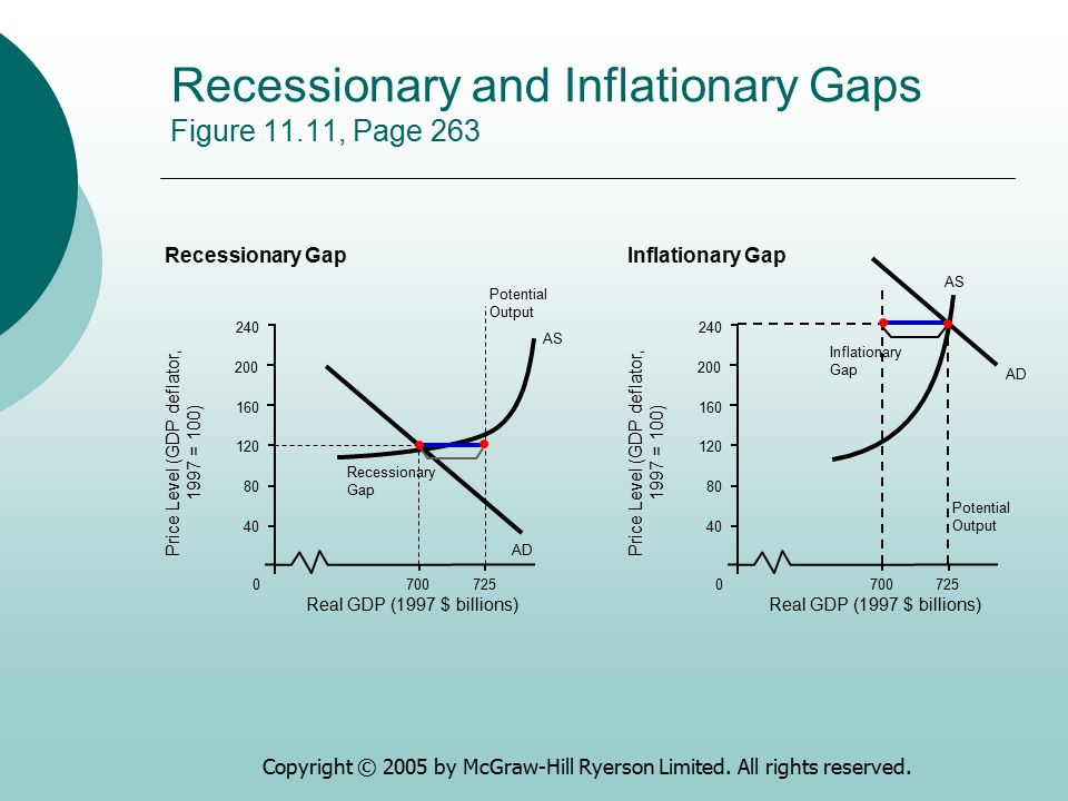 Recessionary and Inflationary Gaps Figure 11.11, Page 263