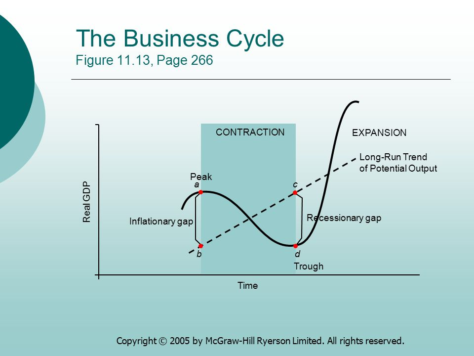 The Business Cycle Figure 11.13, Page 266