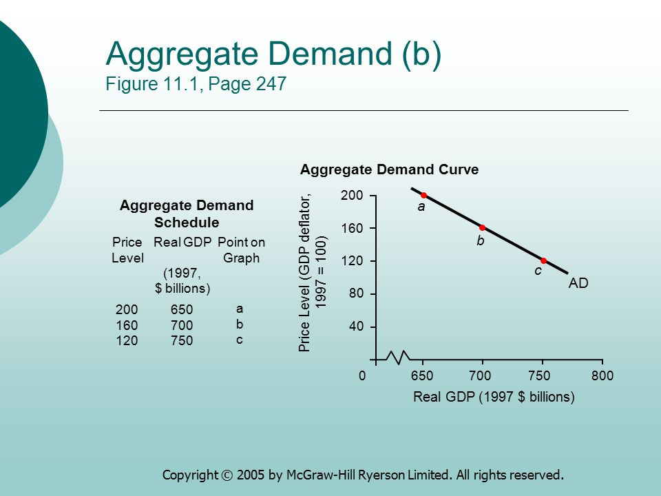 Aggregate Demand (b) Figure 11.1, Page 247