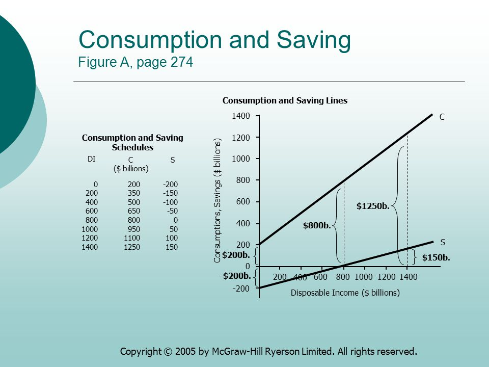 Consumption and Saving Figure A, page 274