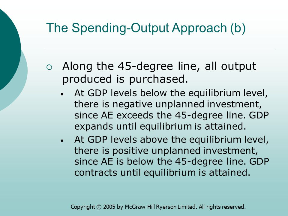 The Spending-Output Approach (b)