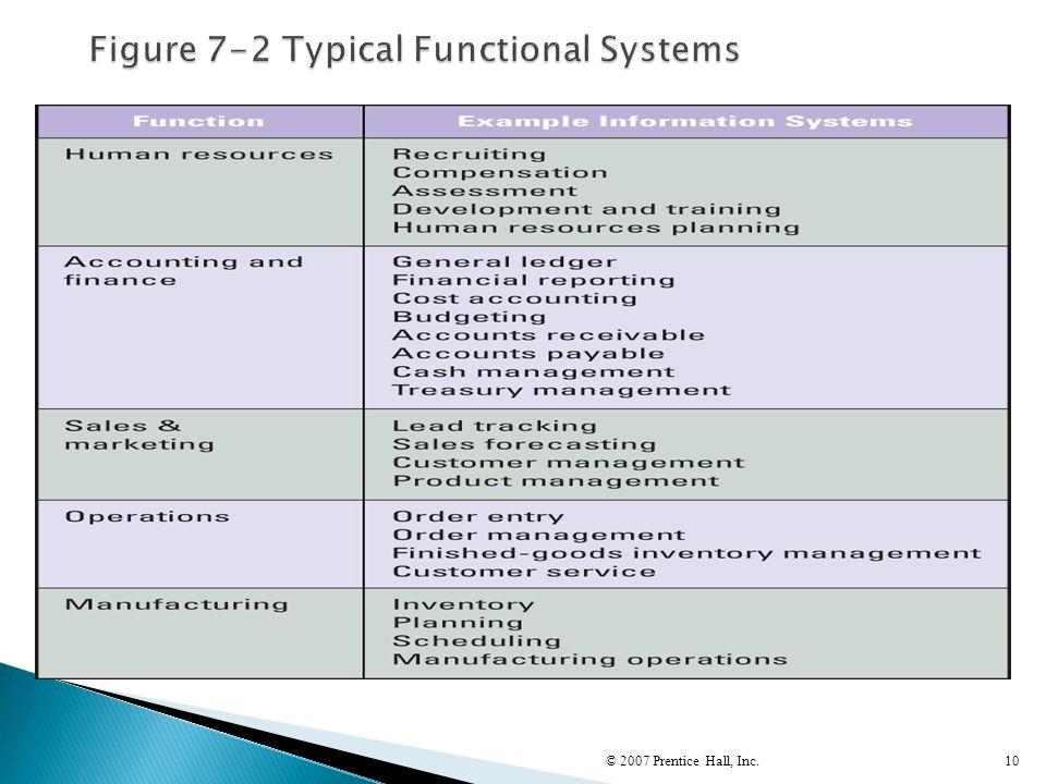 Figure 7-2 Typical Functional Systems