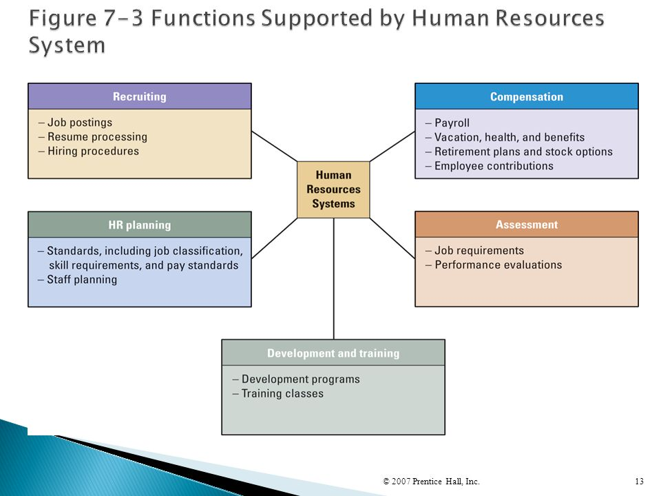 Figure 7-3 Functions Supported by Human Resources System