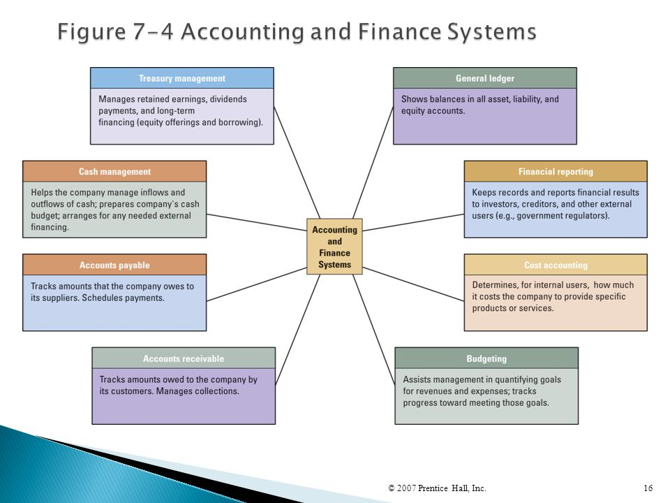 Figure 7-4 Accounting and Finance Systems