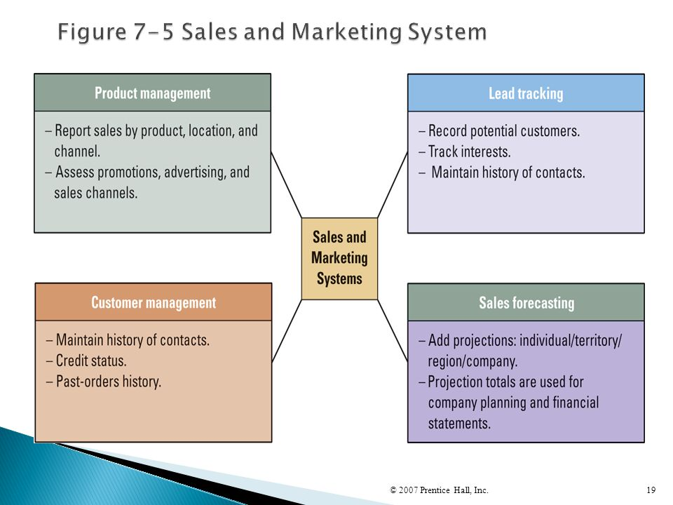 Figure 7-5 Sales and Marketing System