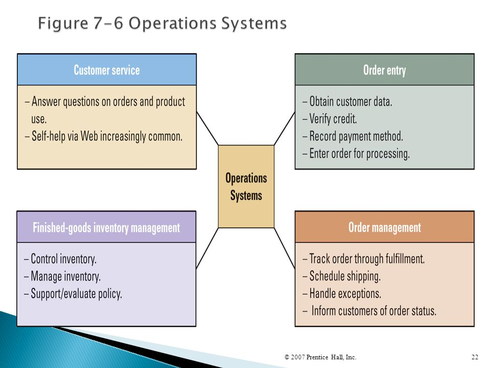 Figure 7-6 Operations Systems