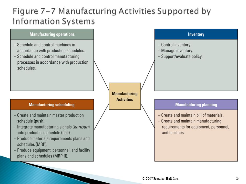 Figure 7-7 Manufacturing Activities Supported by Information Systems