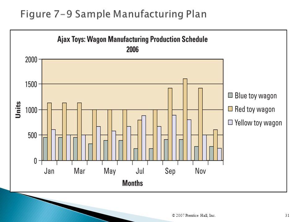 Figure 7-9 Sample Manufacturing Plan