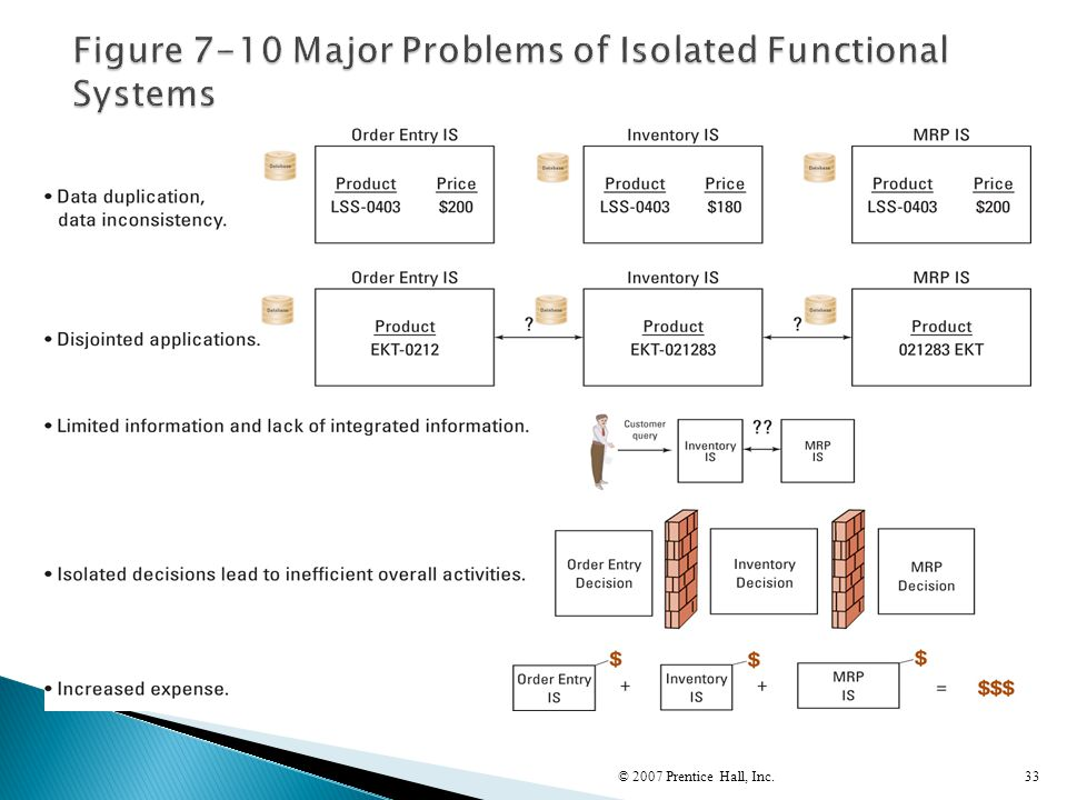 Figure 7-10 Major Problems of Isolated Functional Systems