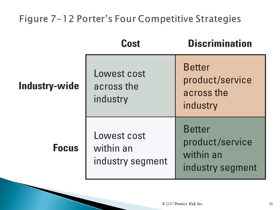 Figure 7-12 Porter's Four Competitive Strategies