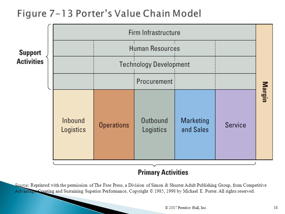 Figure 7-13 Porter's Value Chain Model