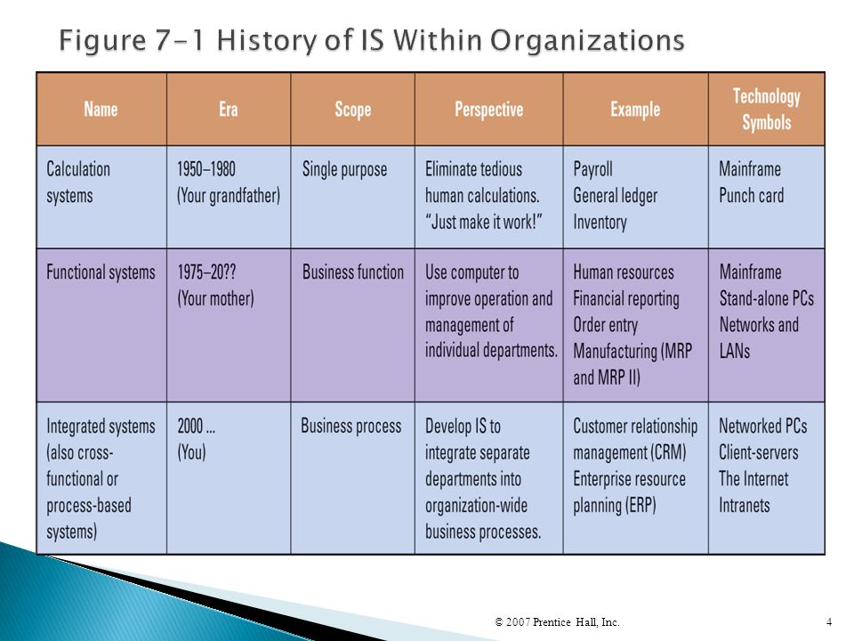Figure 7-1 History of IS Within Organizations
