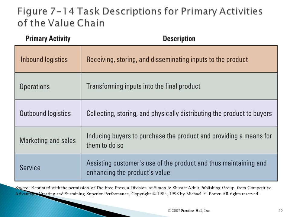Figure 7-14 Task Descriptions for Primary Activities of the Value Chain